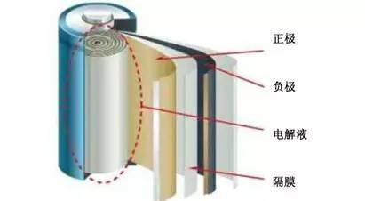 锂电池三元正极材料及其制备方法简介图片