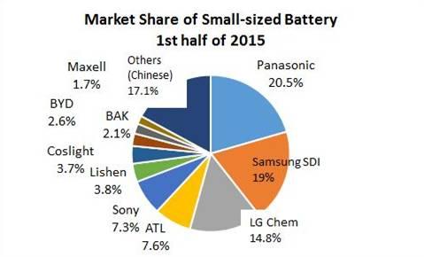 2015上半年小型锂离子电池出货量统计 松下稳居第一 新闻 锂电新闻中心 高工锂电 高工锂电行业资讯