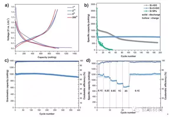 石墨烯层间嵌入碳涂层硅纳米颗粒做为高能量密度锂的
