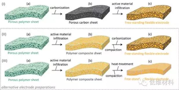 多孔高分子复合结构制备自支撑柔性li-s电池正极材料