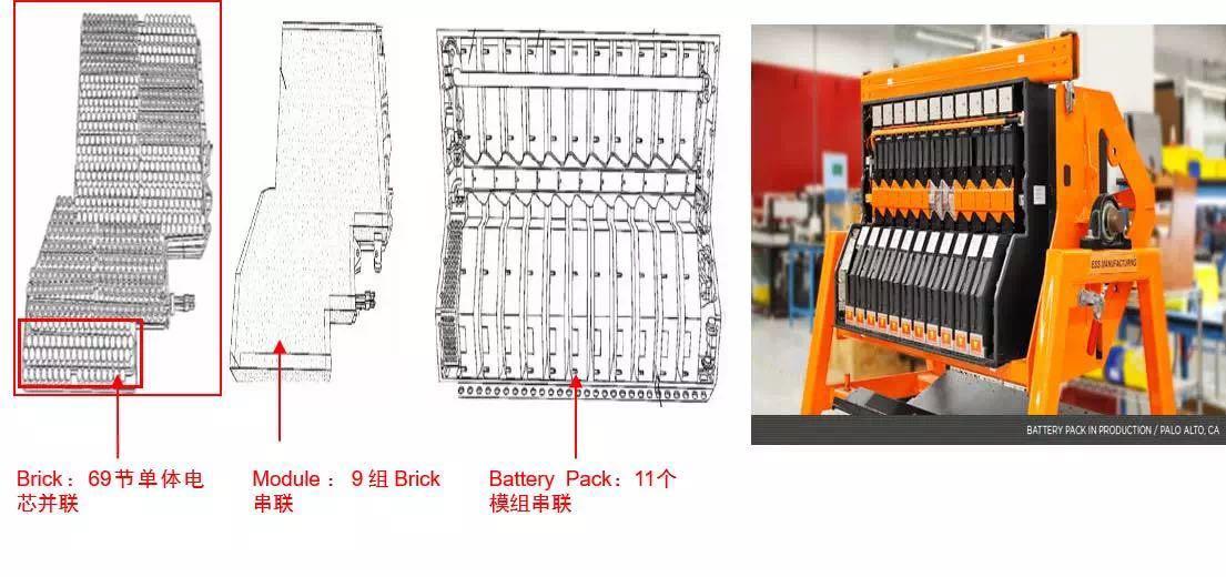 个   串联构成一个模组,整个电池包中共有   节单体电芯.模组是可更