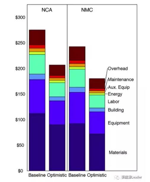 方形锂电池与圆柱形锂电池成本分析