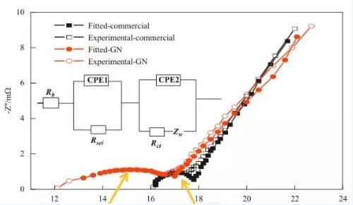 石墨烯作为锂离子电池导电剂的优缺点分析