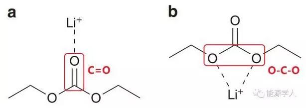 虽然有关锂离子电池的研究已经车载斗量,但仍有许多内部反应机理至今未搞清楚。在以往的锂离子与电解液相互作用的研究中,人们常常认为锂离子主要与碳酸亚乙酯(EC)作用形成所谓的溶剂化壳以帮助锂离子迁移,而碳酸二甲酯(DMC)和碳酸二乙酯(DEC)只是加强这些壳体在电极之间的运动,起到润滑剂的作用。但是,韩国基础科学研究所(IBS)Kyungwon Kwak等人认为锂离子-溶剂键合方式并非之前人们所普遍认为的那样,现有的锂离子扩散方式理论需要重新建立。他们成功地实时观察到飞秒时间分辨率(1 / 1,000,