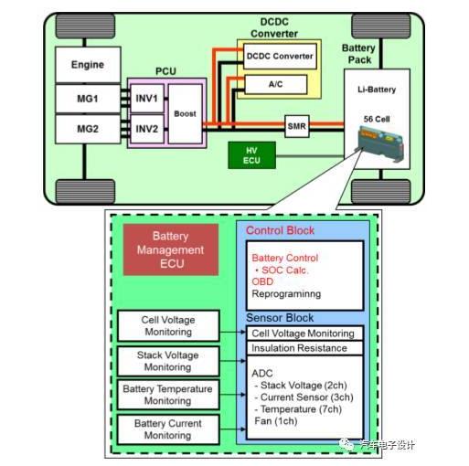 从芯片角度去优化 浅谈bms电池管理未来发展方向