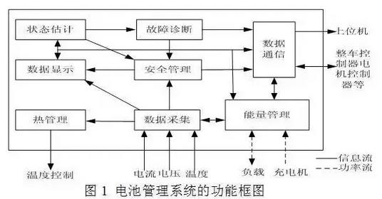 【技术π】车载锂离子动力电池系统及充电机充电技术解析