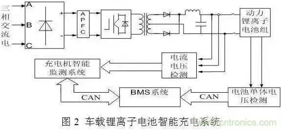 动力电池充电机技术全景扫描 - 新闻 - 锂电新闻中心