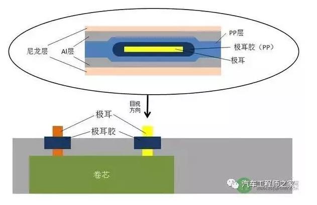 软包锂电池8大工艺流程全解