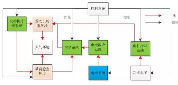 """如何基于软件模型设计电池热管理系统?""""/"""