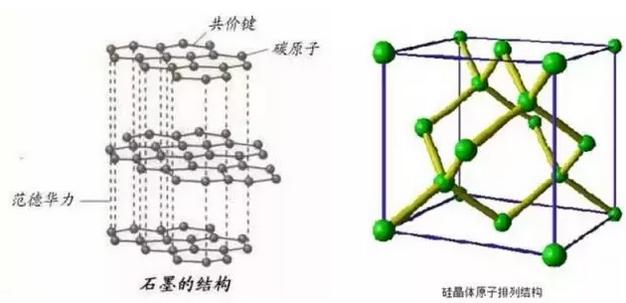 石墨与硅的结构比较