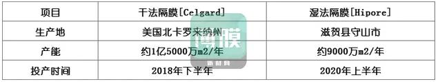 """旭化成:预计2020年隔膜产能将达11亿㎡""""/"""