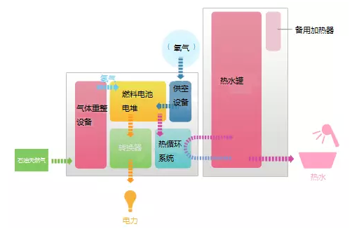 余热发电原理_日本加大对燃料电池投资 2030年将有超500万燃料电池部署– 高工 ...