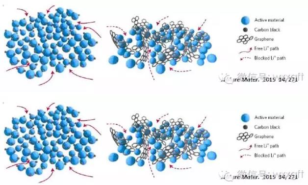 石墨烯or碳纳米管 锂电池导电剂发展趋势探讨