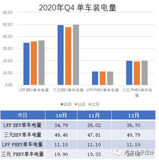 2020Q4动力电池产量观察